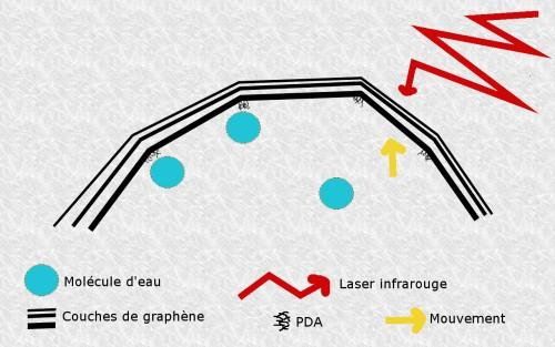 Graphen-PDA