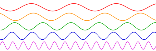 Sine_waves_different_frequencies_svg