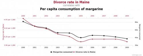 Le débat beurre contre margarine, serait la cause de la majorité de divorce dans le Maine? source: Spurious Correlations